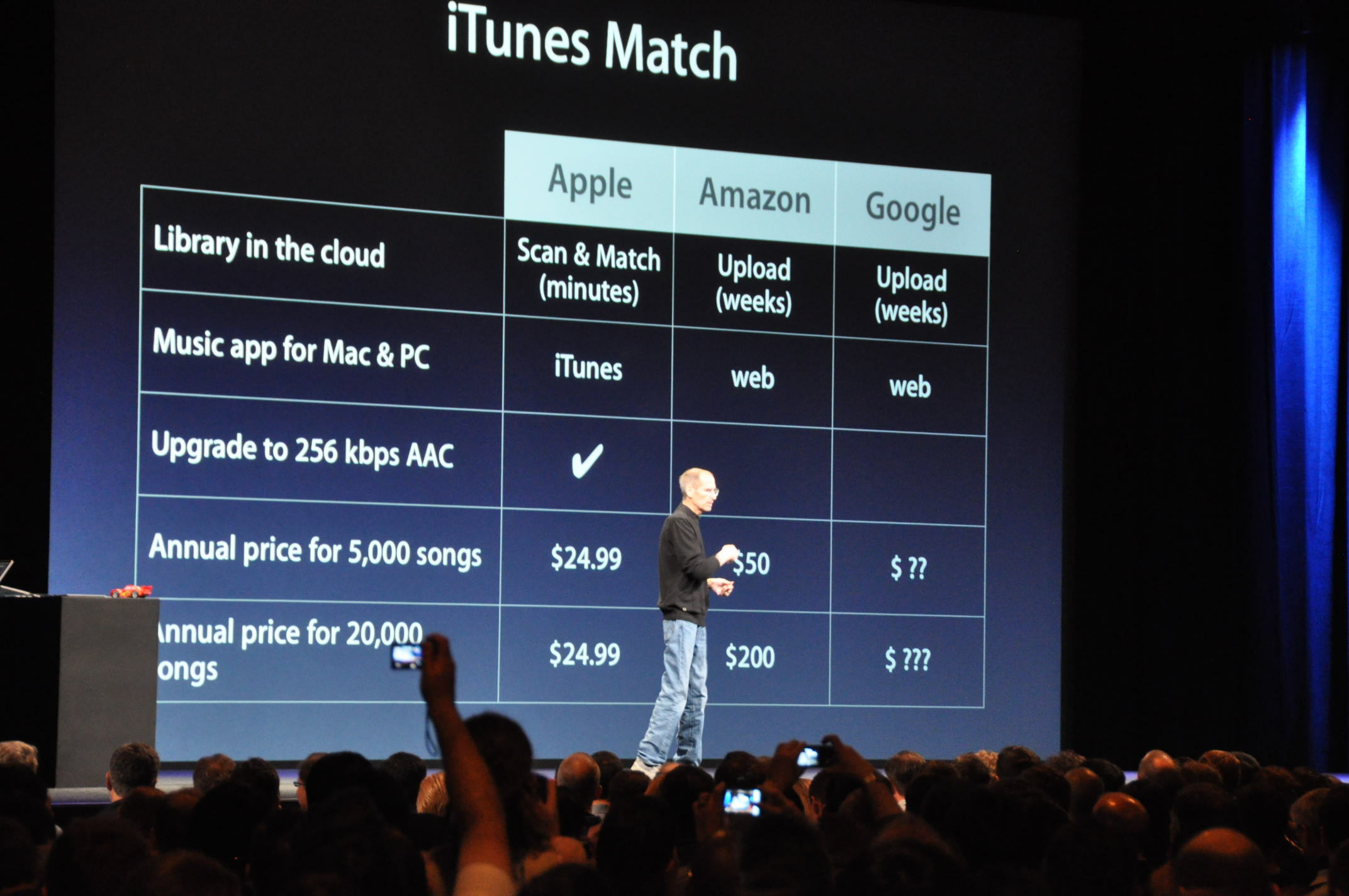 Photo of comparison of iTunes Match and competing services.