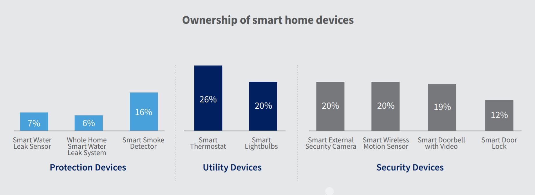 smart-home-device-category-ownership-2019