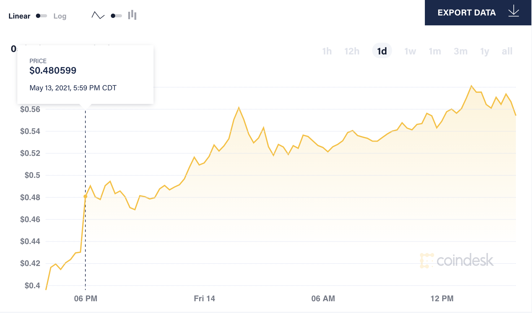 Dogecoin spiked just minutes after Musk's tweet.