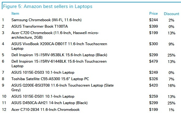 Best-selling laptops at Amazon on Cyber Monday.