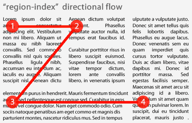 More complicated text flows also are part of Adobe's CSS Regions proposal.