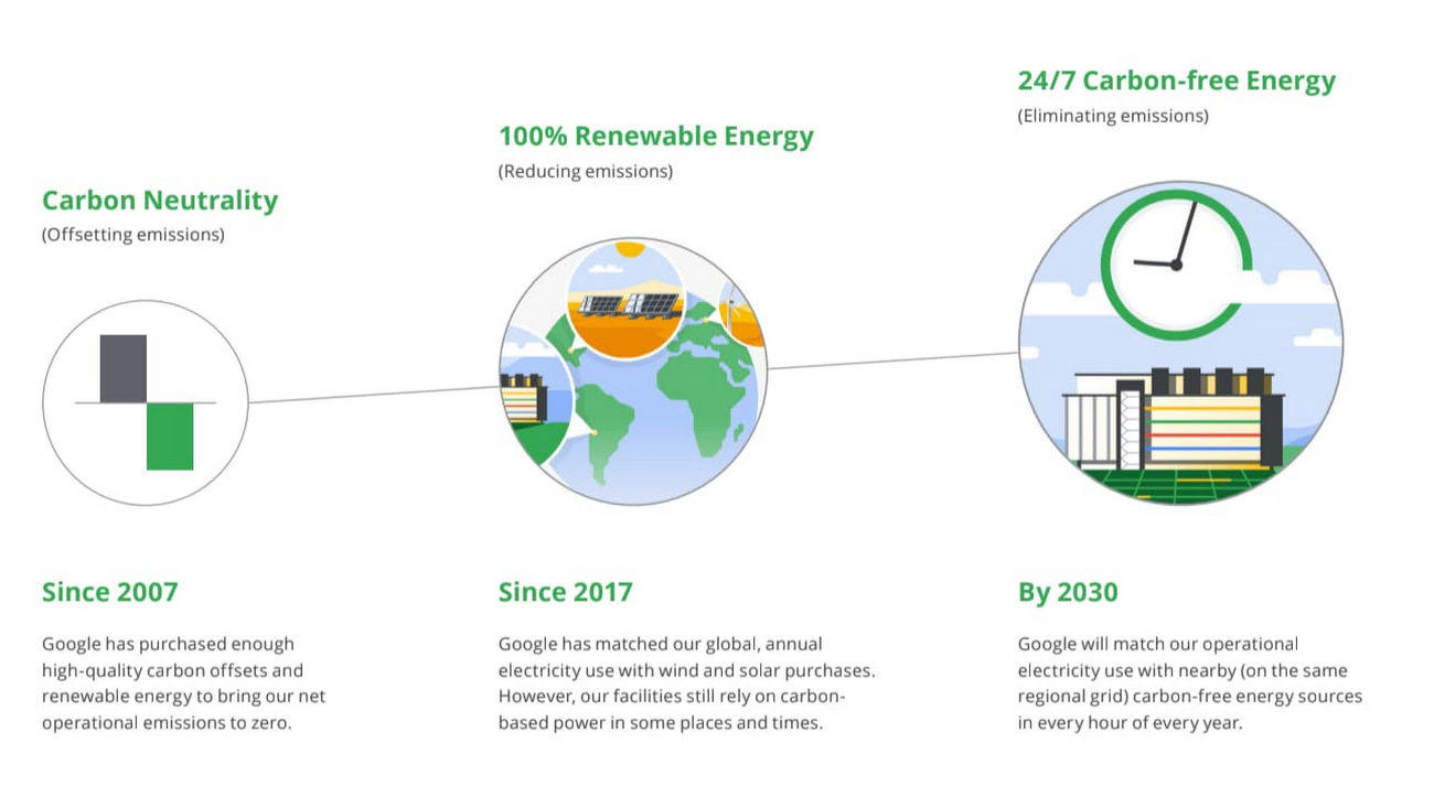 Google clean energy transition