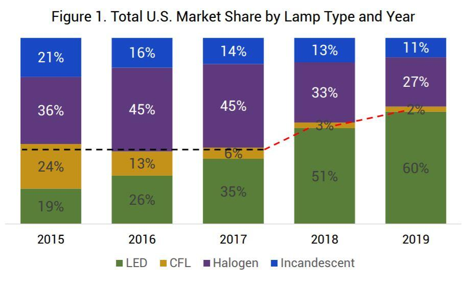 light-bulb-category-market-breakdown-led-incandescent-cfl-halogen