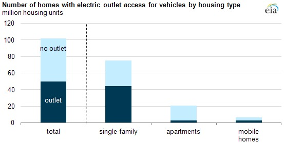 Percentage of vehicle-owning households in U.S. with access to a parking spot within 20 feet of an electric outlet.