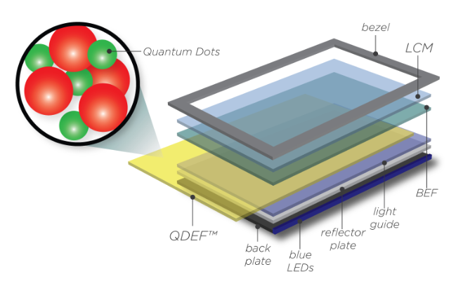 Nanosys' QDEF in action. The technology is part of the LCD-panel stack.