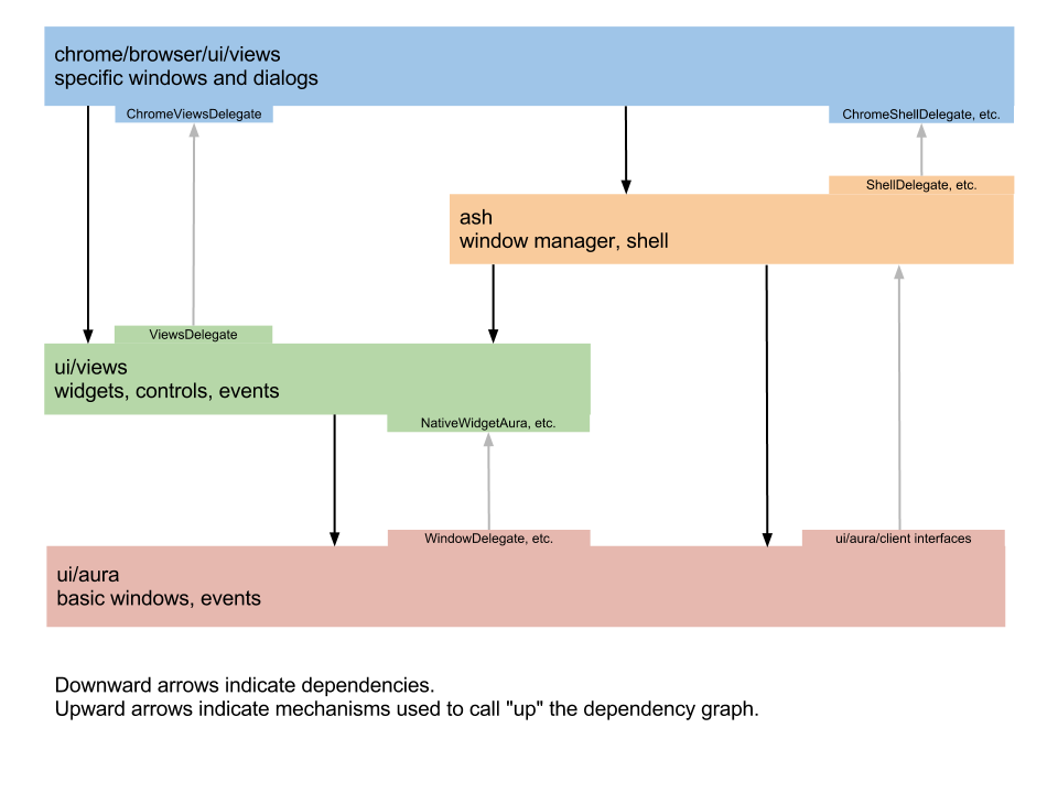 A diagram of how the parts of Chrome OS's user interface fit together.