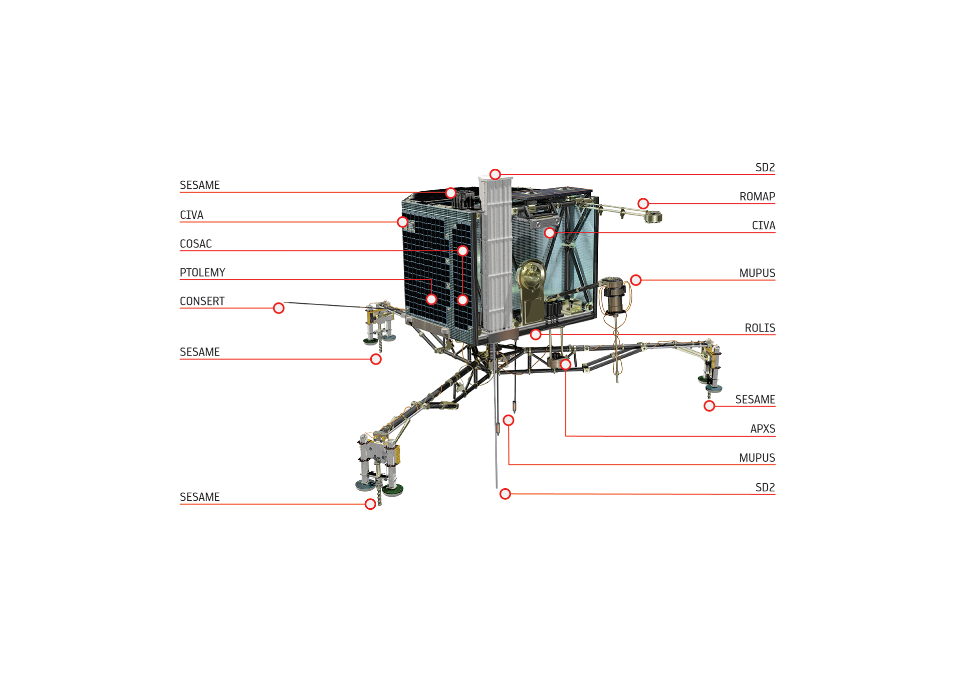 Philae and its instruments