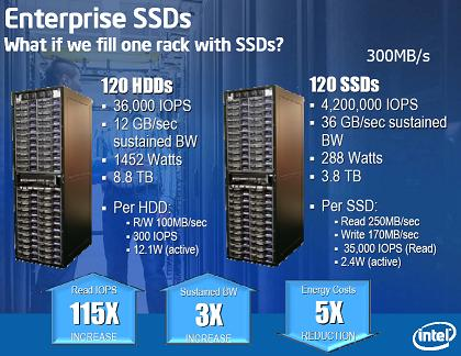 SSDs provide much better performance for server-centric IOPS or Input-Output operations Per Second, Intel says.