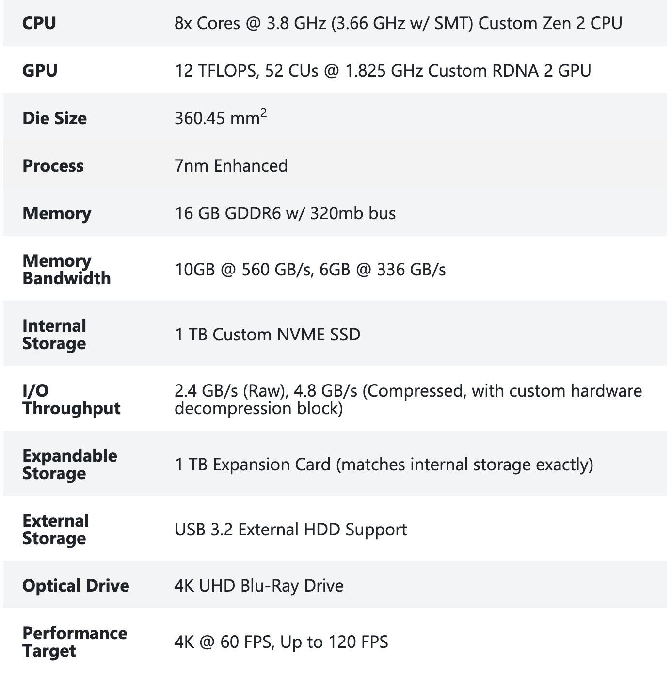 Microsoft releases Xbox Series X specs, controller details - CNET