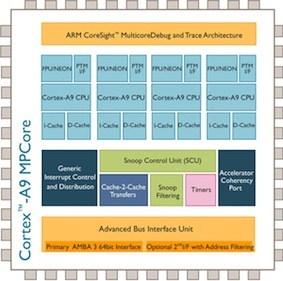 An ARM Cortex-A9 quad-core design--which the Apple A6 processor is based on.