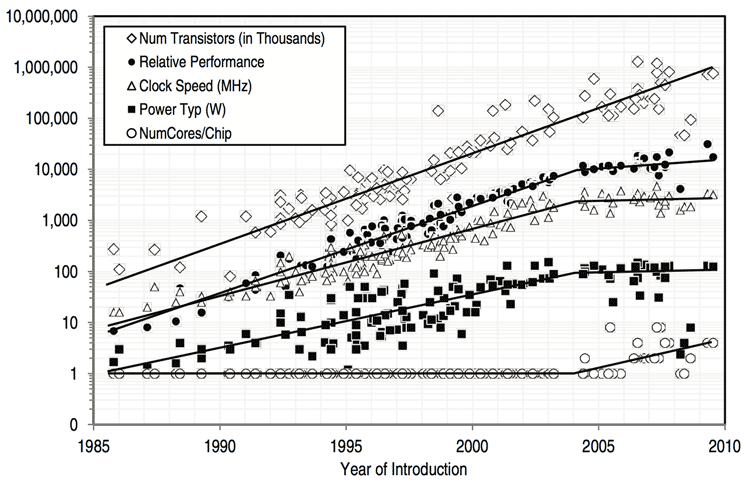 Processor frequency increases may have stalled, but the number of transistors continues to increase, a National Academy of Sciences report showed. The transistors are used now to built multicore chips with parallel processing engines. Although relative performance isn't increasing as fast, power consumption is holding level.