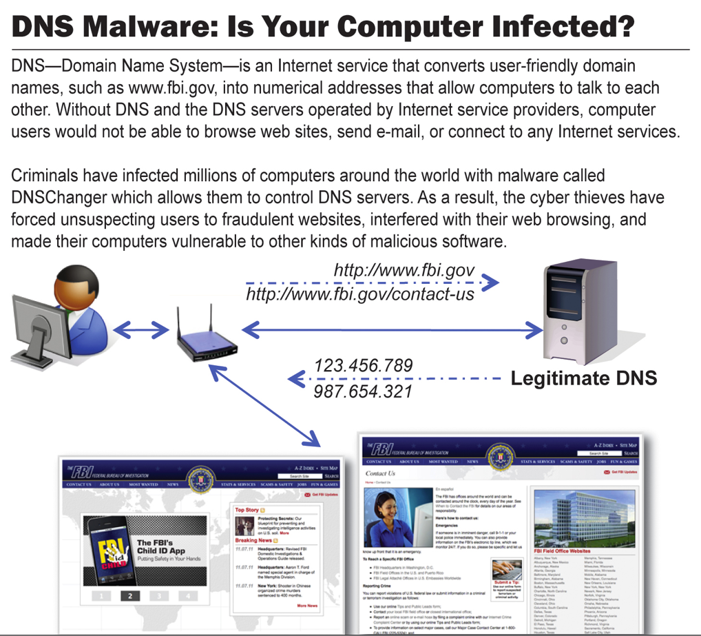This graphic shows how the DNSChanger malware worked.