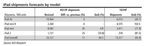 Shipment for the iPad Mini Retina should double in the first quarter of 2014, according to a KGI Securities forecast.
