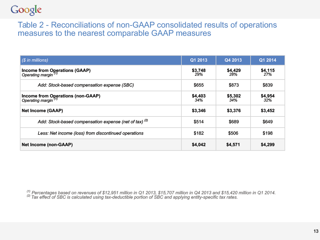google-q1-ireconciliations-of-nongaap.png