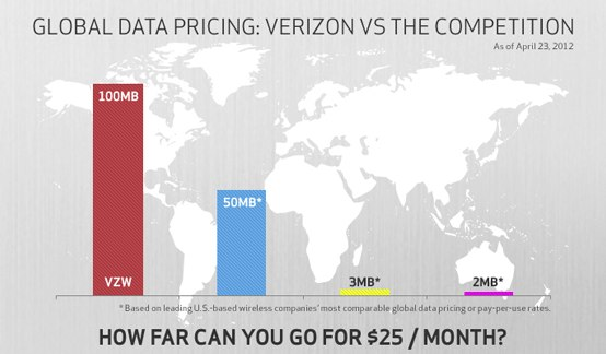 A comparison chart of global data packages prepared by Verizon.
