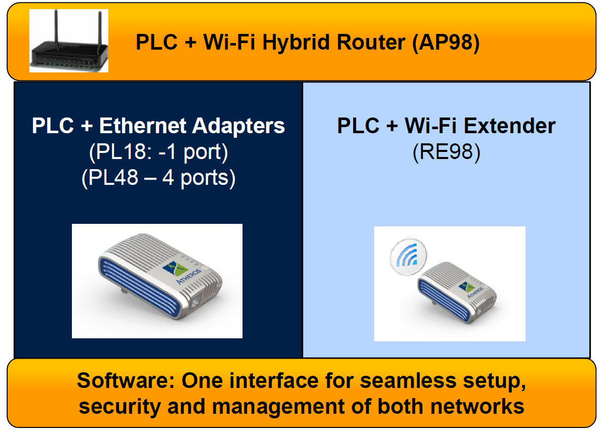 The hybrid network solution from Atheros.