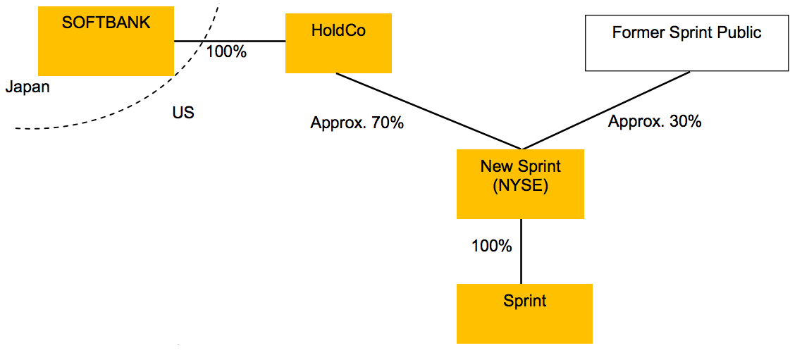 The planned structure of Softbank's investment in Sprint after the deal's expected closure in mid-2013.