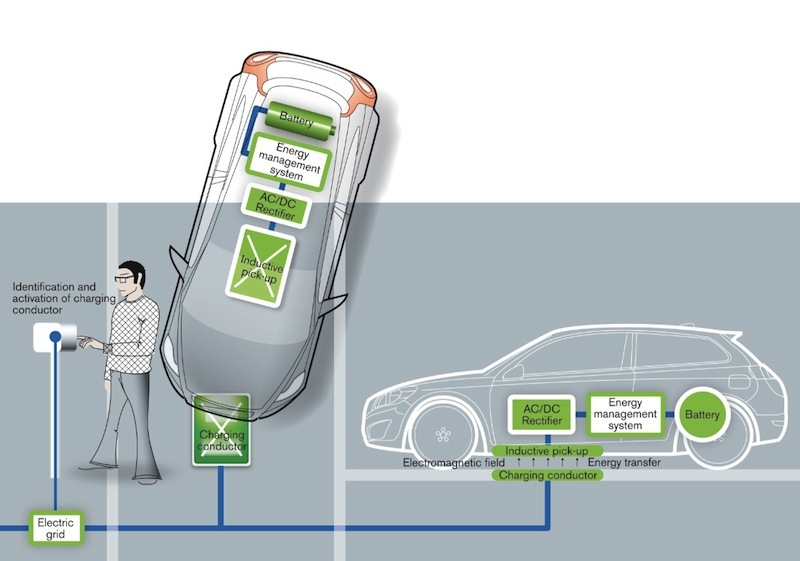 Illustration of Volvo's wireless charging solution for the C30 Electric.