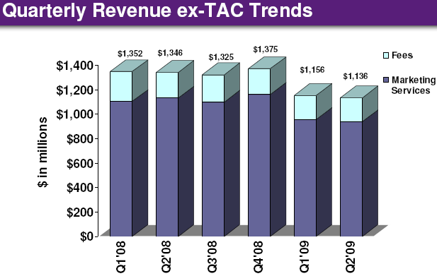 Yahoo's profitability improved in the second quarter, but revenue declined from a year earlier. This chart shows revenue minus TAC, commissions called traffic acquisition costs paid to advertising partners.