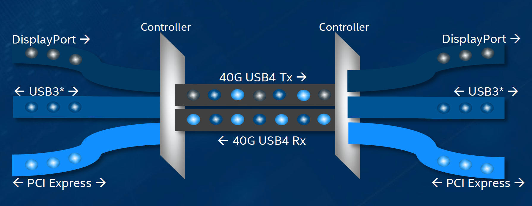 Intel's Thunderbolt today lets different types of data share the same wires, a technology that should help USB 4's flexibility in 2020.