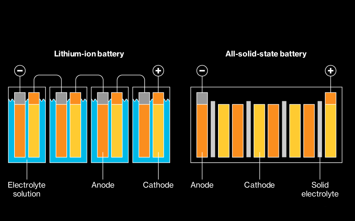 How solid-state batteries can transform electric cars - Roadshow