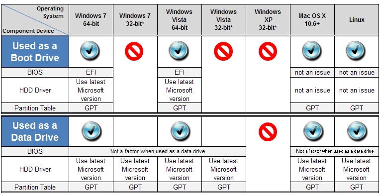 Hitachi's chart of requirements that operating systems need to support 3TB hard drives.
