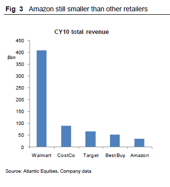 Amazon is still smaller than Wal-mart, Costco, Target, and Best Buy.