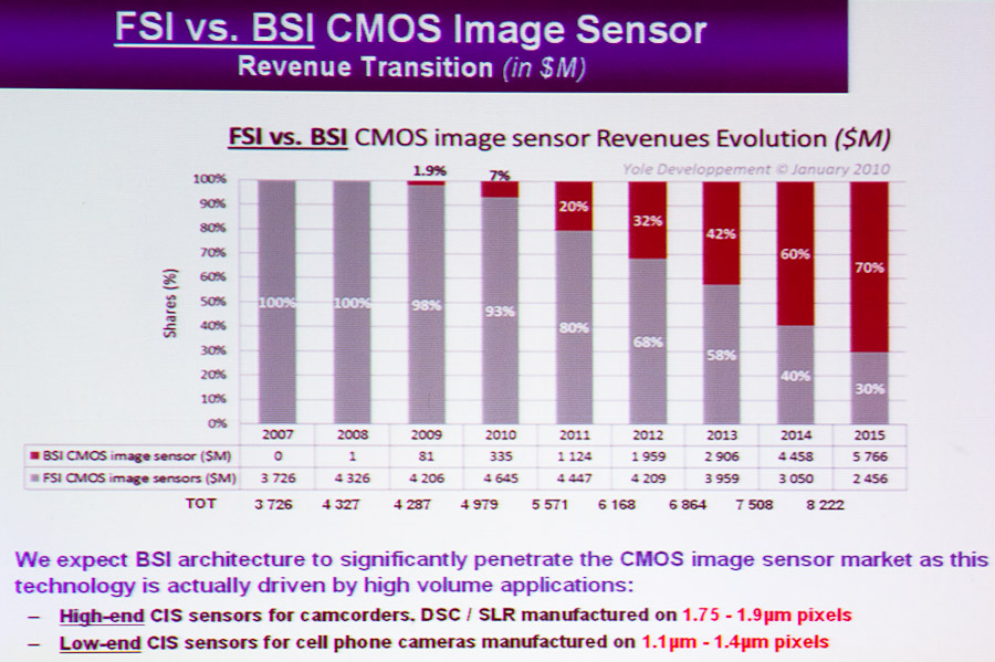 Analyst firm Yole Developpement expects backside illumation image sensors to dominate the market.