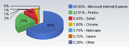 Chrome has edged up to 1.8 percent of the browser market--small but good enough for fourth place.