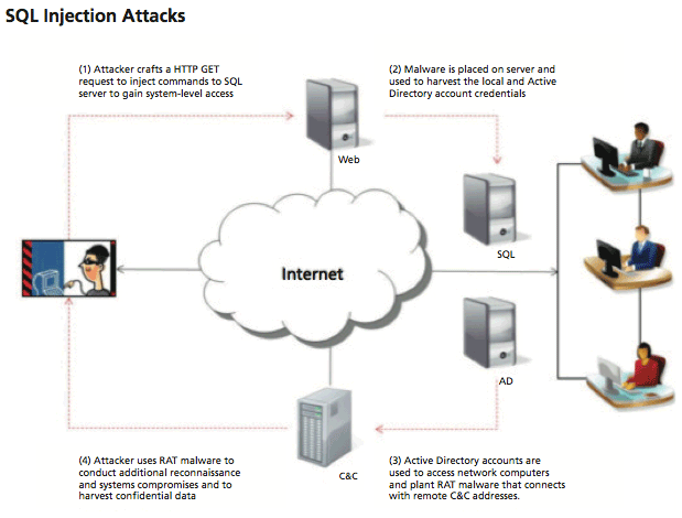 The early phase of the Night Dragon attack gains access to Web servers.