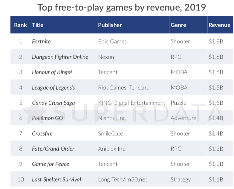 Fortnite revenue 2019
