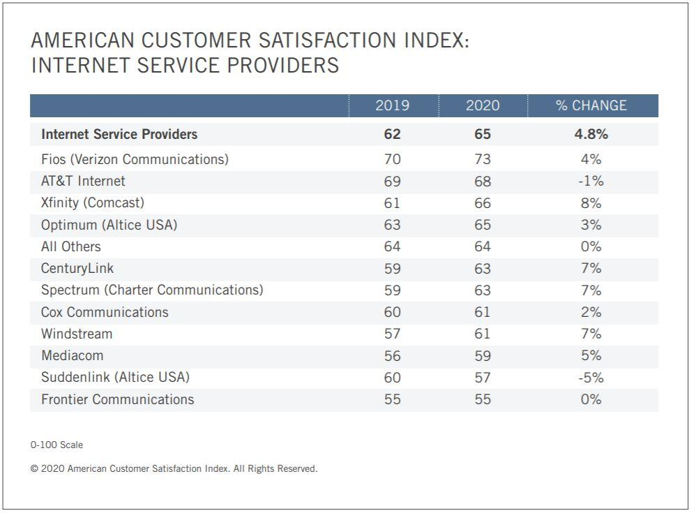 isp-customer-satisfaction-2020