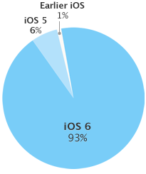 A look at the (lack of) fragmentation in iOS.