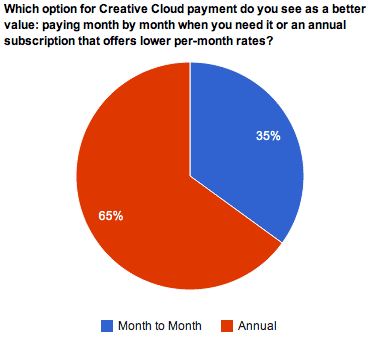 Customers generally see annual payments as better for the Creative Cloud.