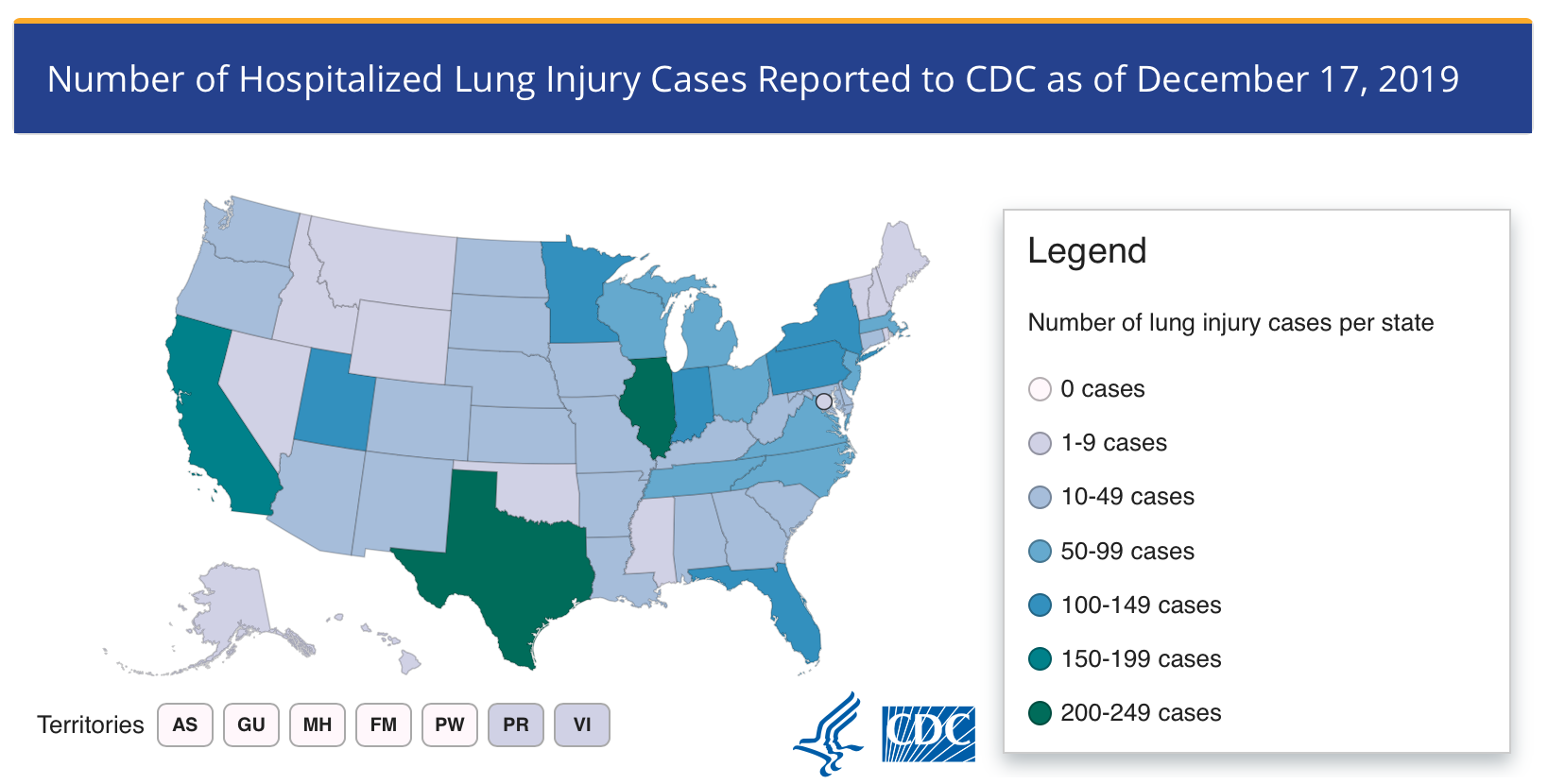 CDC vaping related injuries