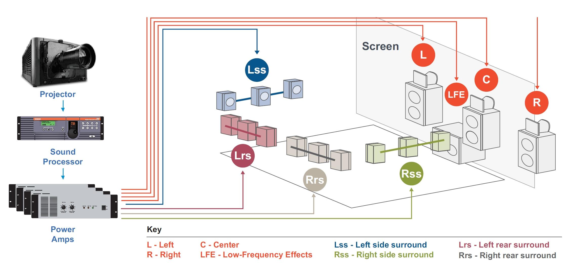 traditional-dolby-cinema-layout