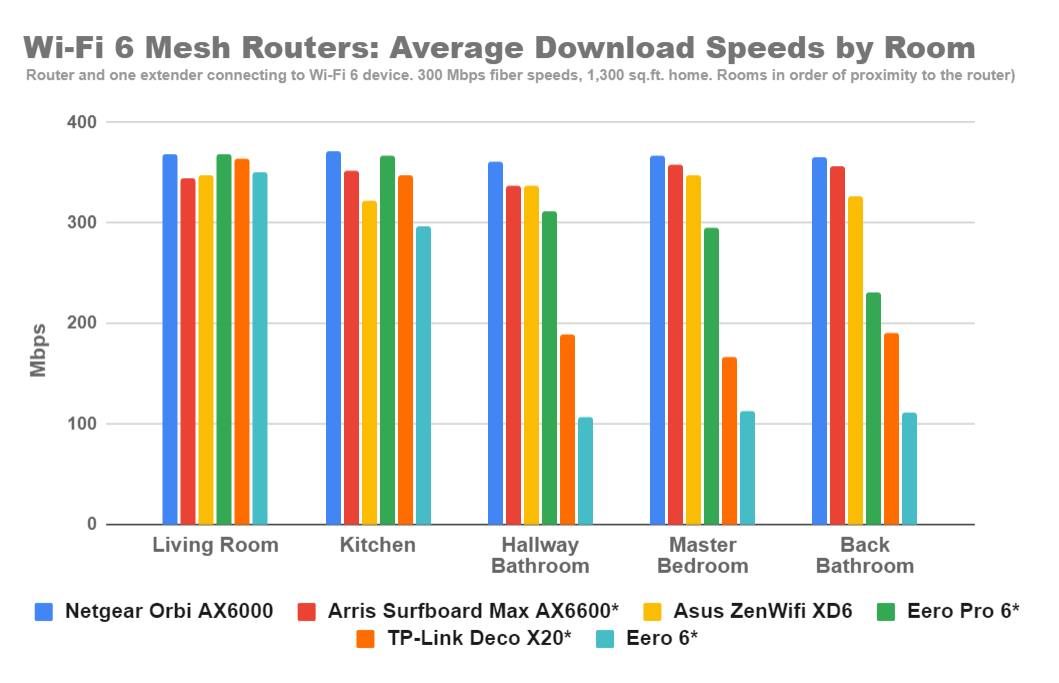 wi-fi-6-mesh-router-speed-results.png
