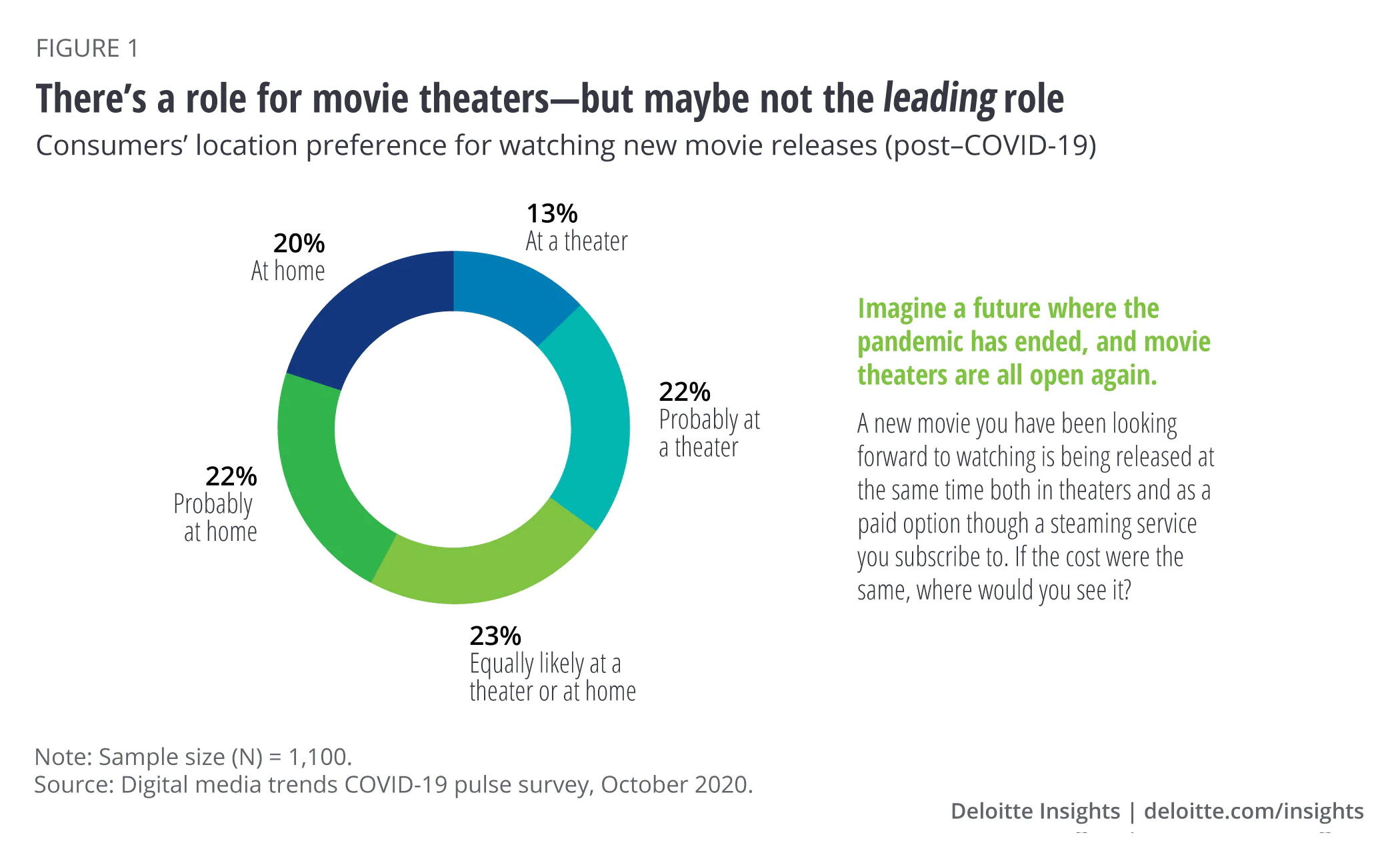 Interest in movie release to home streaming