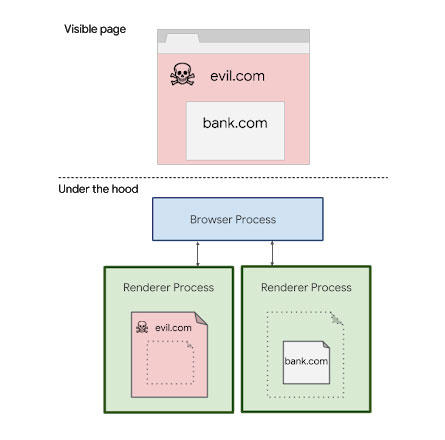 Chrome's site isolation technology partitions some computing processes to make  it harder for attackers using Spectre to snoop for sensitive data.
