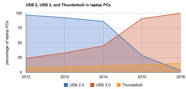 IDC forecasts that USB 3.0 will conquer the entire laptop market in 2016. Thunderbolt will only reach 15.6 of laptops, the analyst firm predicts.