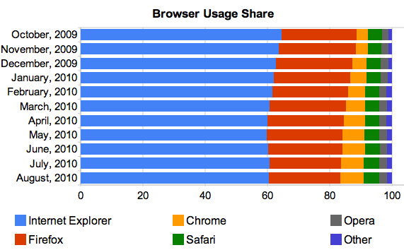 IE remains the dominant browser, but its share has slipped in the last year as Chrome rose.