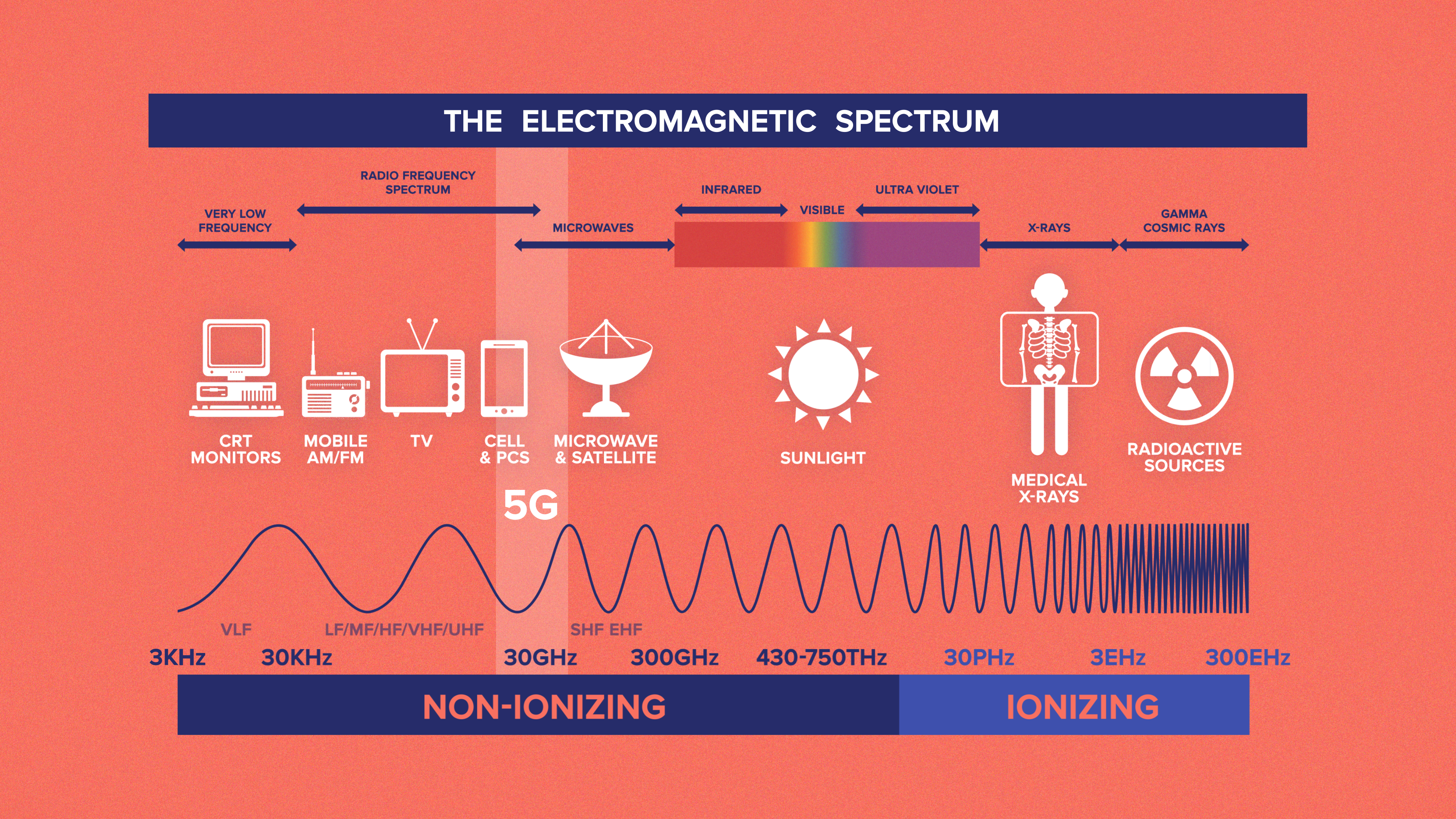 Chart showing the electromagnetic spectrum