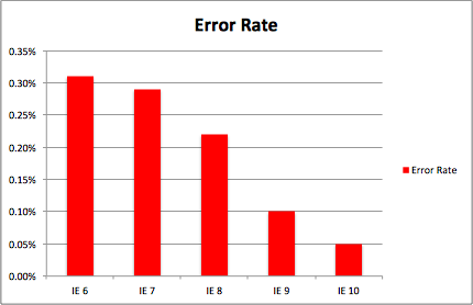 The error rate for IE has dropped significantly in Sauce Labs' testing of Web sites and Web apps.