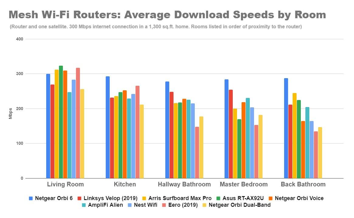 mesh-wi-fi-router-real-world-speeds