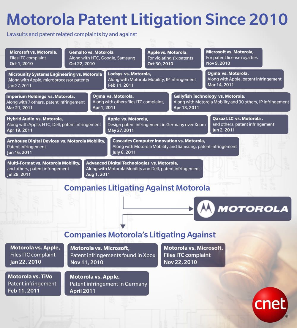 Ongoing litigation between Motorola and various groups (click to enlarge).