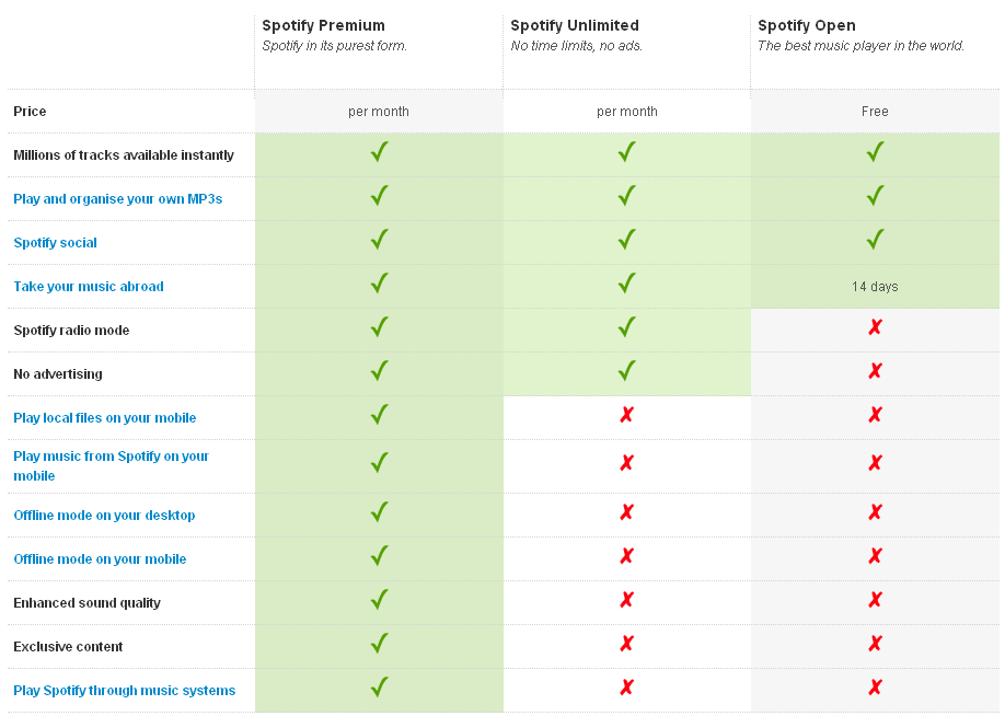 A chart comparison of Spotify's various plans and what they offer.