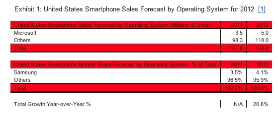 Windows Phone is on the rise.