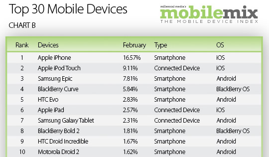 Ten of the top 30 devices