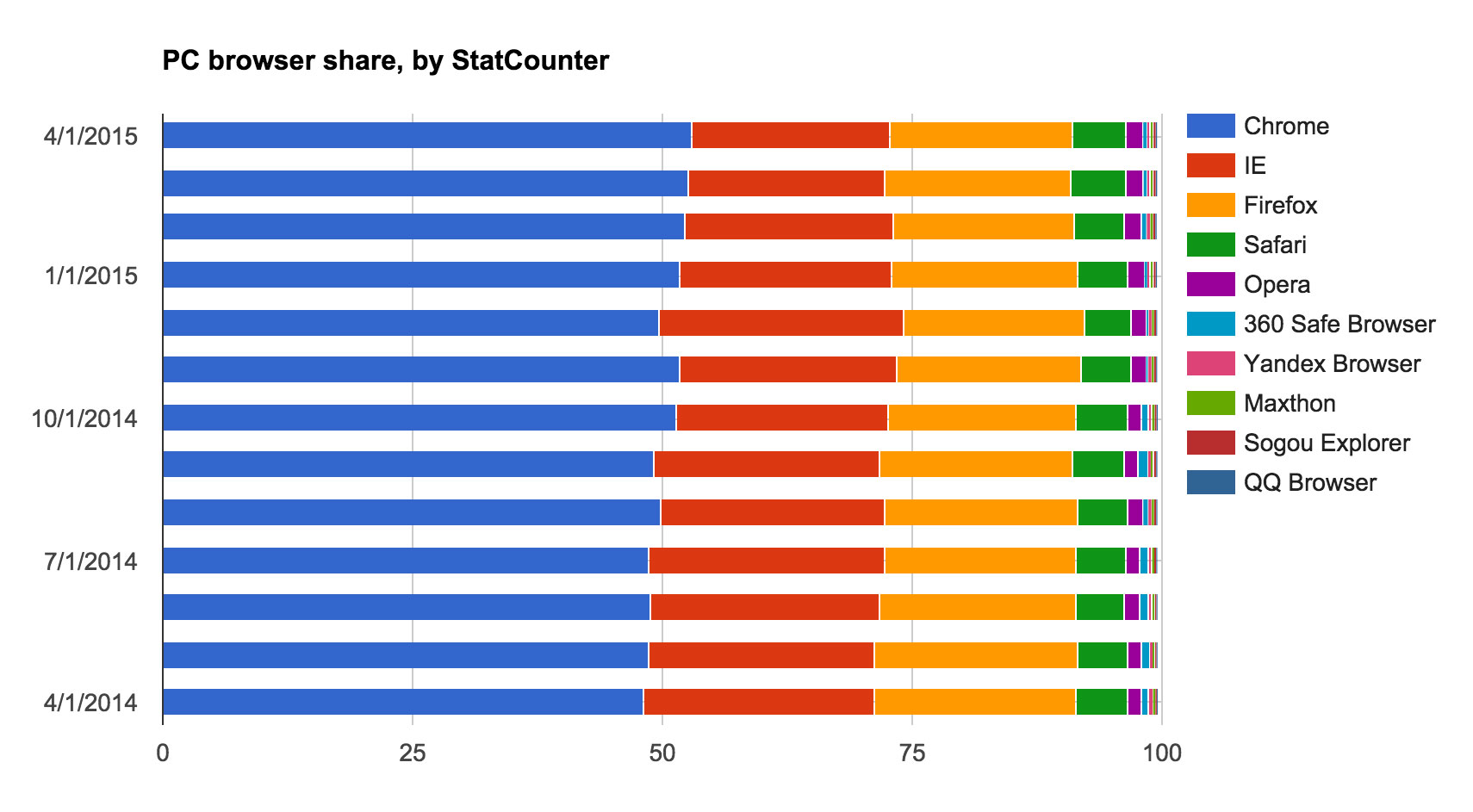 Yandex.Browser places seventh in global PC browser usage -- but only accounts for only 0.4 percent of website usage.