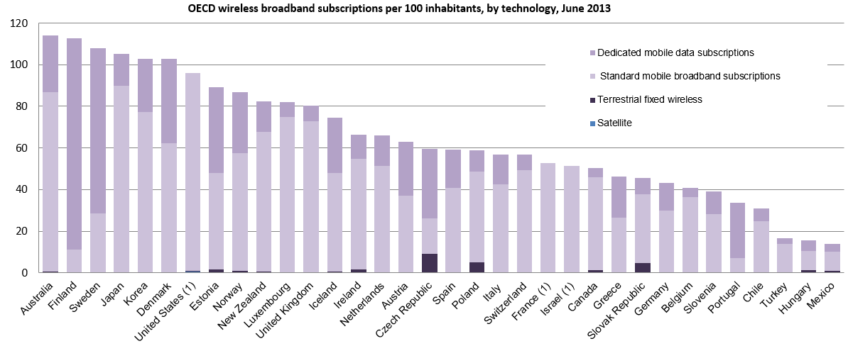 Wireless network subscriptions are common enough that in some countries, people average more than one subscription each.